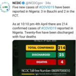 Five new cases of Coronavirus recorded in Bauchi, FCT as total confirm number hits 214