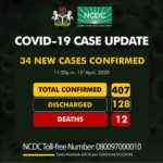 34 new covid-19 cases  confirmed in Nigeria; Niger State records another new case