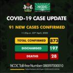 Coronavirus:  Nigeria hits 873 as 91 positive covid-19 new cases are recorded NCDC