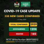 338 new cases of COVID-19 recorded in Nigeria as Niger State hits 22, 177 in Lagos, 64 in Kano…