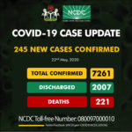 245 new cases of COVID-19  recorded in Nigeria