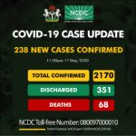 Covid-19: Nigeria records 238 new cases in a day with Kano having 92 and Niger State having additional 1 case as other states records more cases too