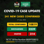 241 new cases of COVID-19 were recorded in Nigeria on Tuesday, June 2, 2020.