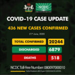 Nigeria exceeds 20,000 covid-19 positive cases as  436 new cases are recorded