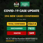 Nigeria records 594 new cases of Coronavirus
