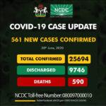 Nigeria records 561 new cases of COVID-19