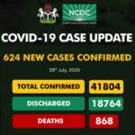 Nigeria records 624 new cases of COVID-19