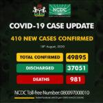New 410 covid-19 cases recorded in Nigeria