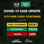 Covid-19: Nigeria records new 1074 positive cases