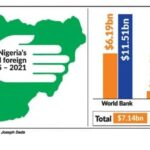 Nigeria's loans from World Bank, African Development Bank rise to $14.35bn